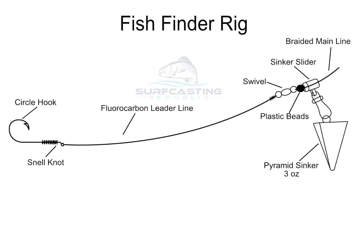 what is the best rig for surf fishing?